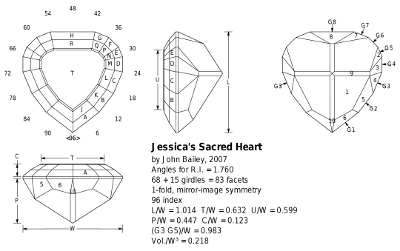 sacred heart faceting diagram